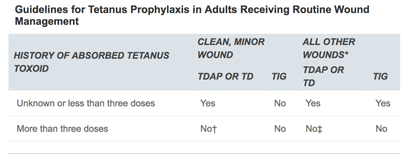 Tetanusprophylaxis.png